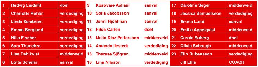 WKselectieZweden