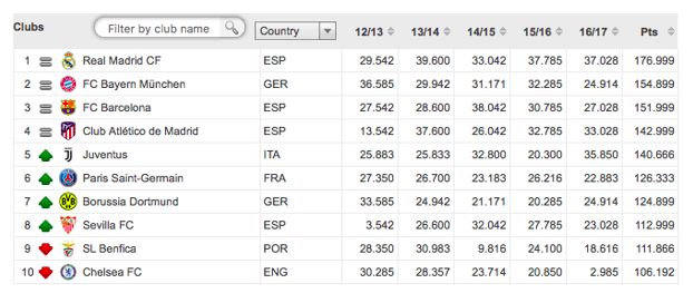 FIFA-coëfficiëntenranglijst.
